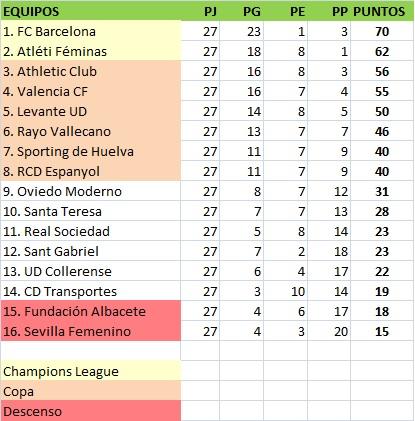 clasificación jornada 27