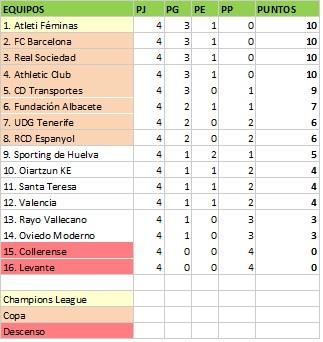 clasificación liga femenina