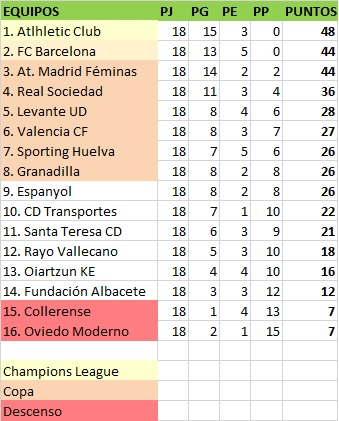 clasificación jornada 18