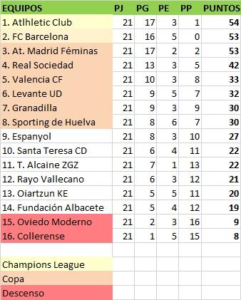 clasificación jornada 21