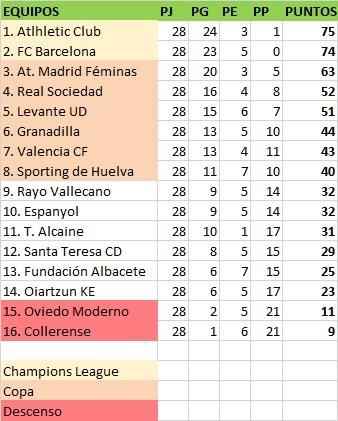 clasificación jornada 28