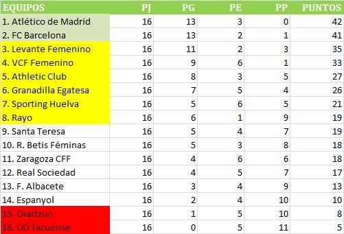 La Liga Iberdrola Clasificacion La Liga Tabel Fixtures